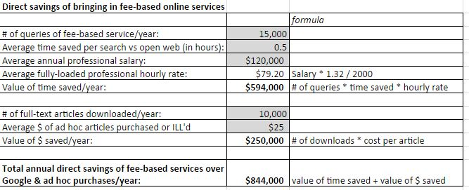 Direct savings of bringing in fee-based online service