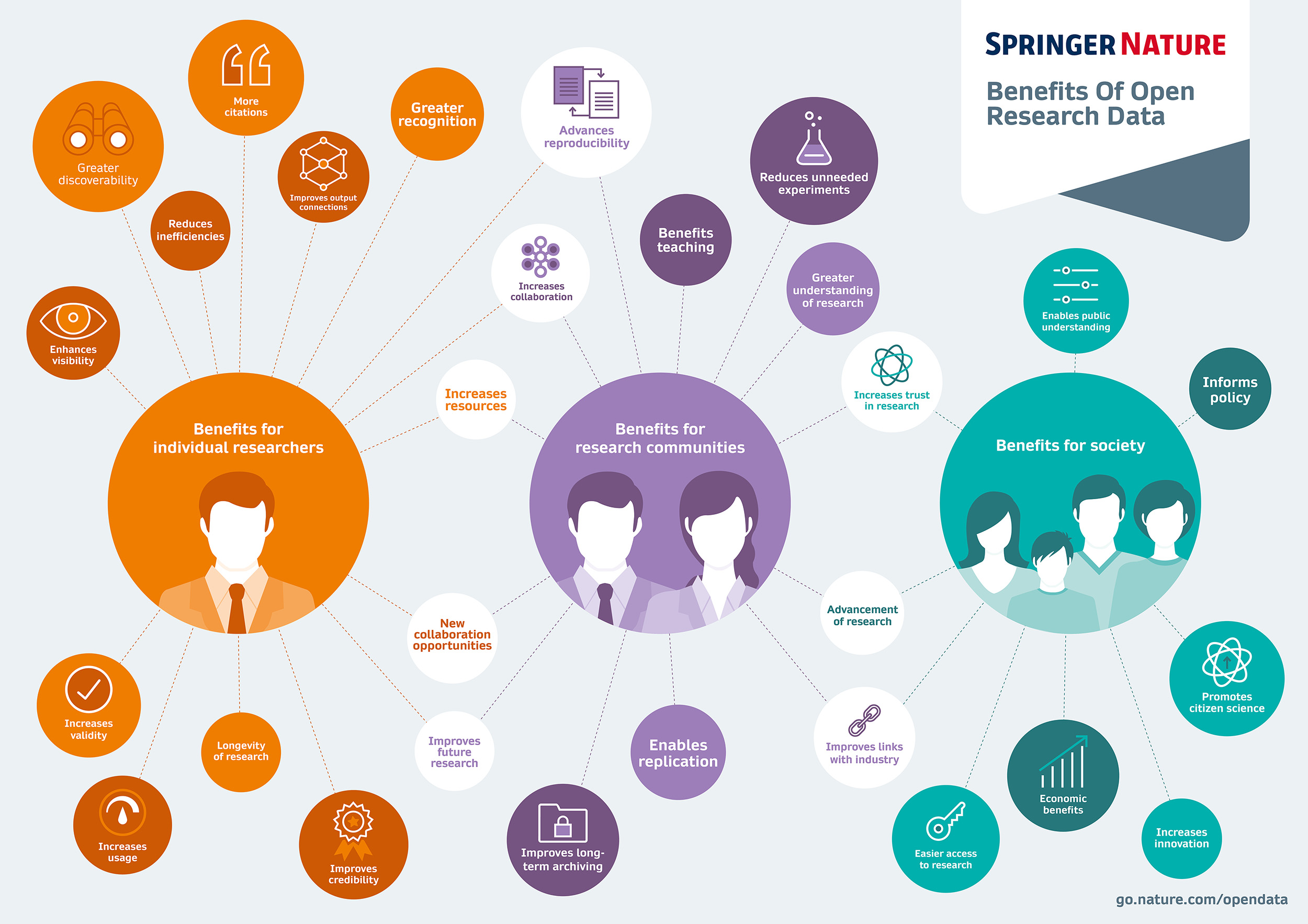 Infographic: What are the Benefits of Open Research Data?