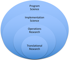 Featured review program science