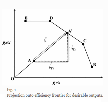 Projection onto efficiency frontier for desirable outputs