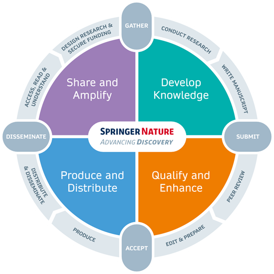 Advancing Discovery © Springer Nature