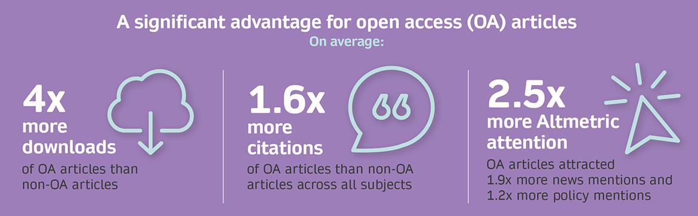 Hybrid usage report-OA advantage