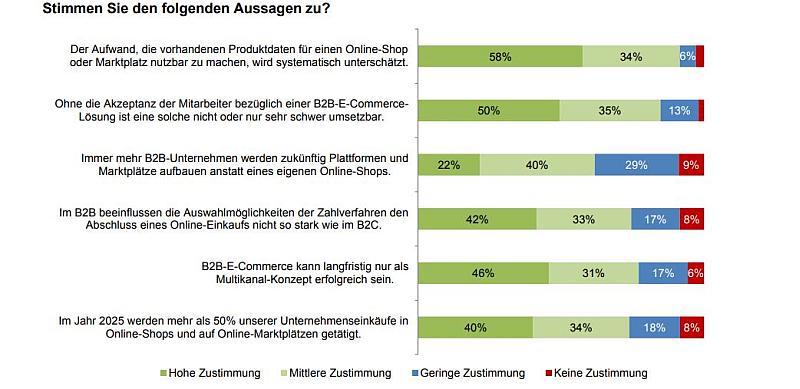 """Grafik zu E-Shops © Aus: Studie """"Online-Kaufverhalten im B2B-E-Commerce"""", Ibi Research 2018"""