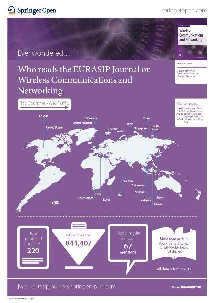 Who reads the EURASIP Journal on EURASIP Journal on Wireless Communications and Networking