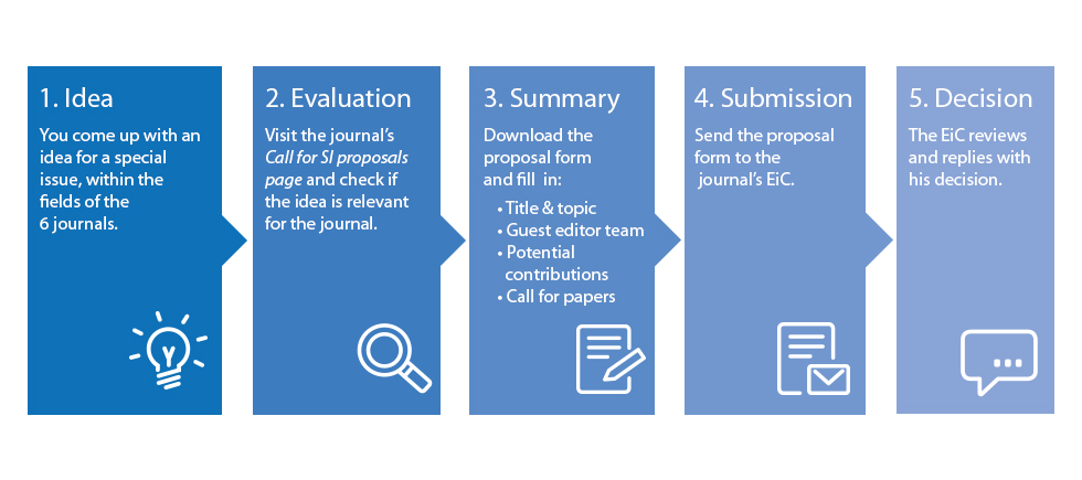 How to submit your special issue proposal - SpringerOpen EURASIP Journals