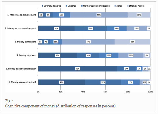 Culture, money attitudes and economic outcomes