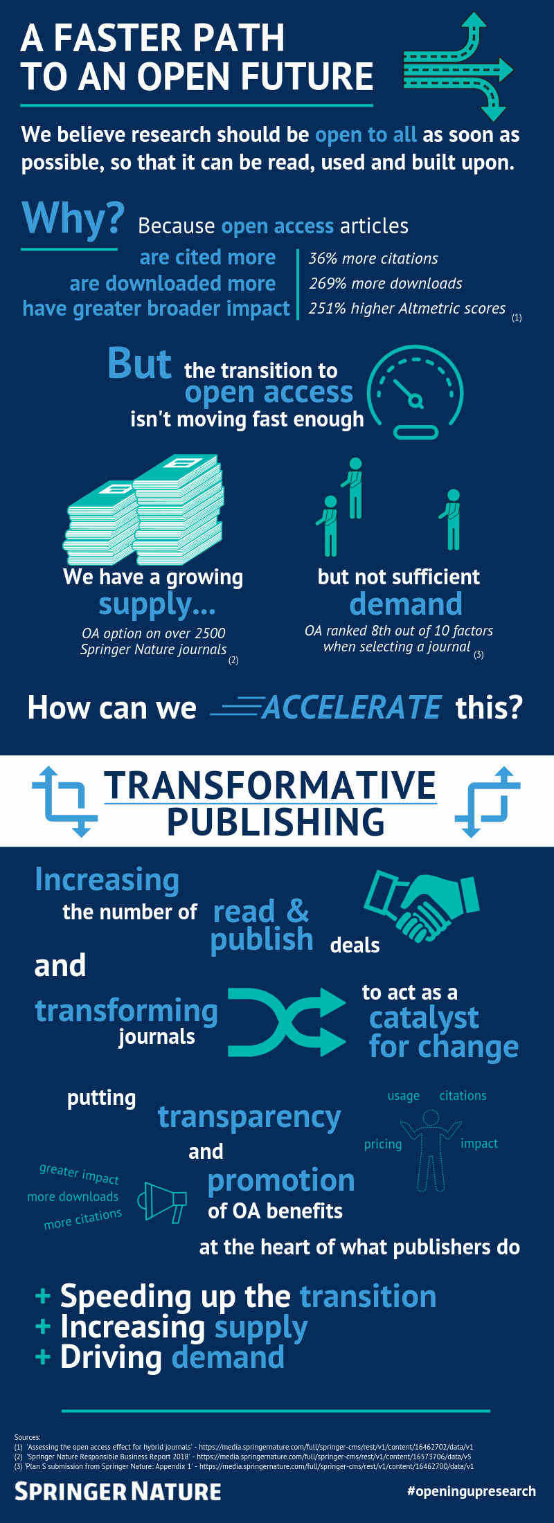 Transformative Publishing Infographic