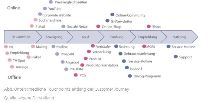 Customer Journey Map © Quelle: eigene Darstellung/Tiffert