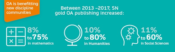 How transformative agreements support our open access (OA) transformation